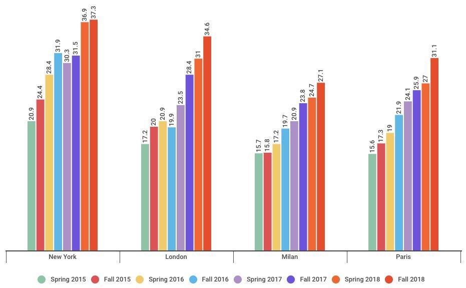 Graph: racial diversity at fashion week by city, Fall 2018