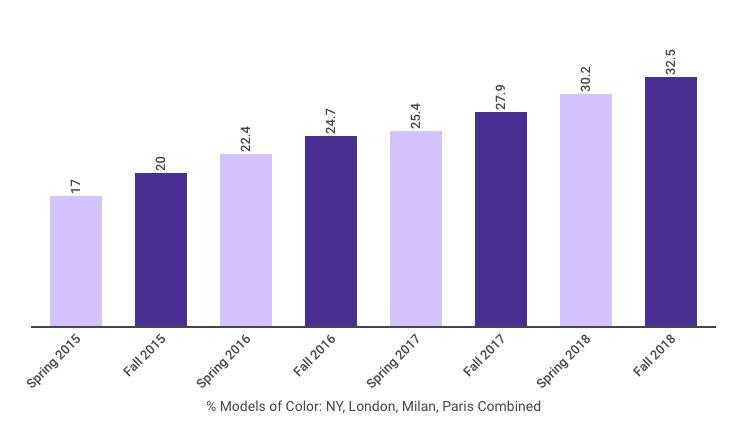 Graph: racial diversity at fashion week Fall 2018