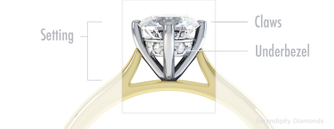 Basic anatomy of an engagement ring - the setting